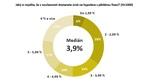Pesimističtí Češi: více než polovina očekává úrokovou sazbu hypotéky nad 3 %