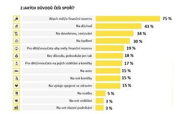 Pro ukládání peněz Češi nejvíce využívají spořicí účty